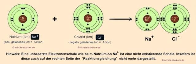 was sind ionenbindungen