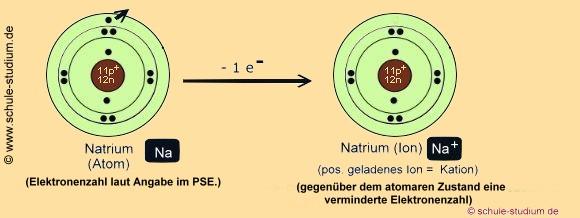 Atome, Ionen - Kationen, Anionen, Ionenbindung, Ladungen, Edelgaszustand