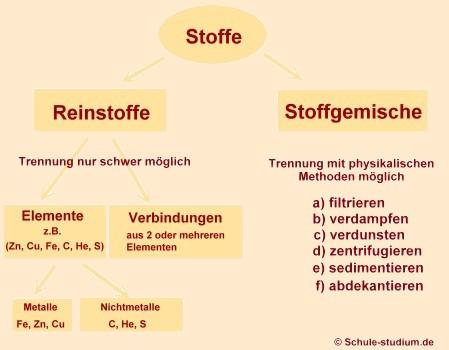 Unterteilung Der Stoffe In Der Chemie