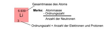Chemie: Periodensystem der Elemente