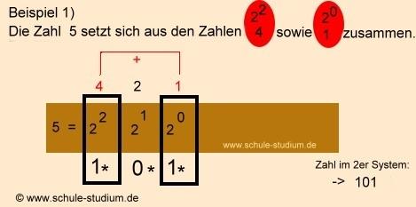 Das Dualsystem (2er System) - Dualystem Thema der 5. Klasse ...