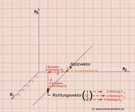 analytische geometrie und lineare algebra vektorielle darstellung von geraden. Black Bedroom Furniture Sets. Home Design Ideas