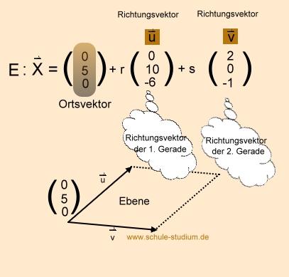 http://www.schule-studium.de/Mathe/images/Analytische-Geometrie-und-lineare-Algebra/Schnittpunkt-Ebene-Koordinatenachse/Ebene.jpg
