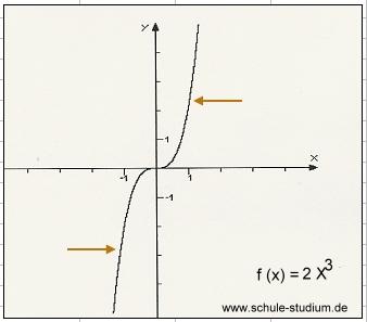 funktionsgraphen verschiedene funktion x 3 x 4 grafisch