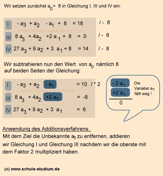 ganzrationale funktion 4. grades bestimmen