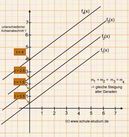lineare funktionen teil 1 graphische darstellung lange. Black Bedroom Furniture Sets. Home Design Ideas