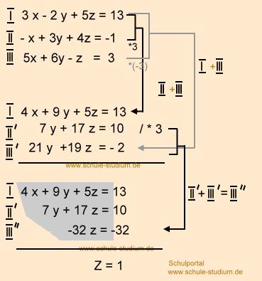 lineare gleichungssystem mit 3 variablen bungsaufgaben mit musterl sung teil 2. Black Bedroom Furniture Sets. Home Design Ideas
