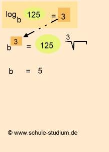 Logarithmen berechnen 10. Klasse Realschule/Gymnasium
