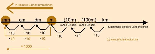 einheiten tabelle mathe
