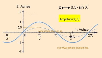 Sinus und Kosinusfunktionen  Phasenverschiebung, Amplitude