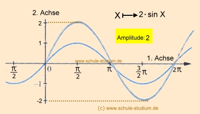 sinus und kosinusfunktionen phasenverschiebung amplitude periodenl nge bei sinus und kosinus. Black Bedroom Furniture Sets. Home Design Ideas