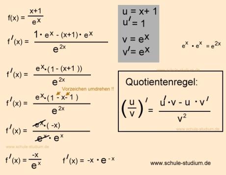graph zeichnen e funktion