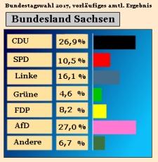 wahlergebnisse bundestagswahl 2017 berlin
