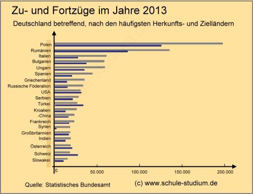 nationalitäten in deutschland statistik
