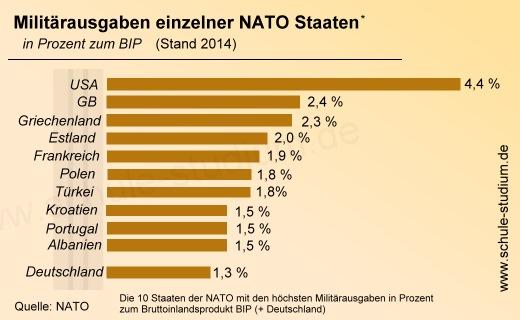NATO - MITGLIEDSTAATEN, MILITÄRAUSGABEN Bündnispartner