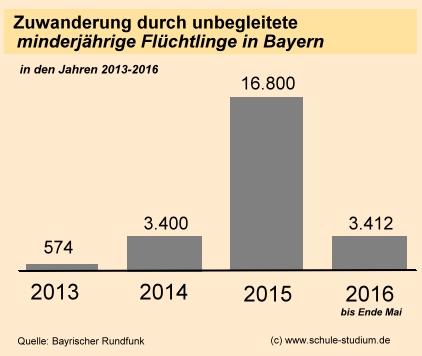 unbegleitete minderjährige flüchtlinge mv