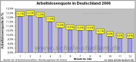 arbeitslosenrate in deutschland
