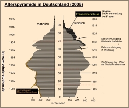 eheliches güterrecht deutschland