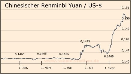 Euro to Chinese Yuan Exchange Rate Chart