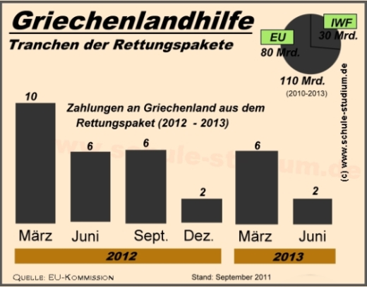 griechenland hilfe at