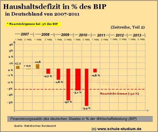Veränderung gegenüber dem Vorjahr in % *) Die Ergebnisse von bis (Früheres Bundesgebiet) sind wegen konzeptioneller und definitorischer Unterschiede nicht voll mit den Ergebnissen von bis (Früheres Bundesgebiet) und den Angaben ab (Deutschland).
