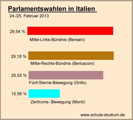 wahlergebnis italien