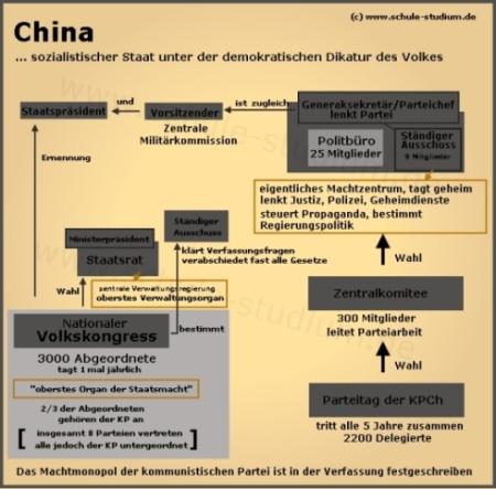 politisches system china