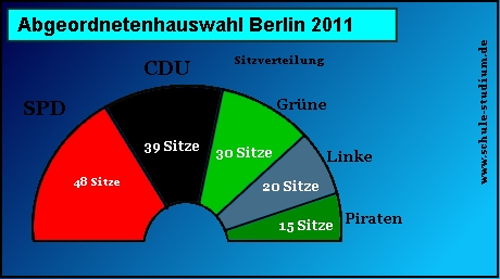 politik studieren in berlin