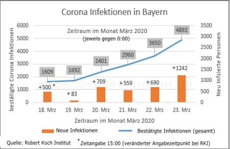 Corona Infektionen In Bayern